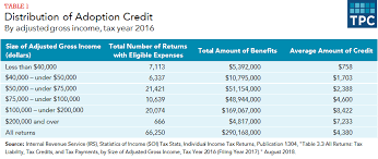 Florida Medicaid Income Limits 2017 Chart What Is The Adoption Tax Credit Tax Policy Center