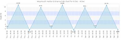Tide Chart Back River Weymouth Ma Weymouth Harbor Entrance Tide Times Tides Forecast Fishing