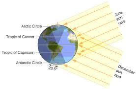 Sun Movement Chart Understanding Astronomy The Sun And The Seasons