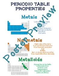 Chart Of Metals Nonmetals And Metalloids Periodic Table Properties Metals Nonmetals Metalloids