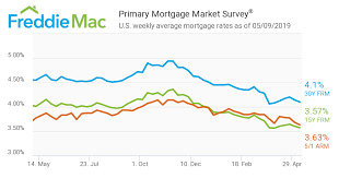 Fifth Third Bank Jumbo Mortgage Rates Best Mortgage In The