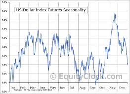 U S Dollar Index Futures Dx Seasonal Chart Equity Clock