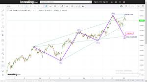 Us30 Futures Dow Forms A Bearish Wolf Wave Pattern On