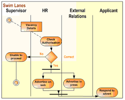 customer relationship management Customer Relationship Mapping swim lane example customer relationship mapping template