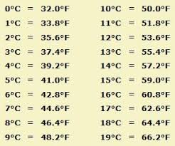 Celsius To Fahrenheit Formula Chart Celsius To Fahrenheit Chart Google Search Science