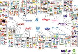 Pepsico Organizational Chart 2017 These 10 Companies Control Everything You Buy The Independent