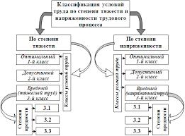 Классификация условий труда по тяжести и напряженности трудового  Классификация условий труда по тяжести и напряженности