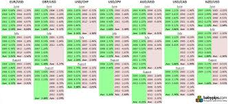Summer Tendencies For Major Currency Pairs Babypips Com