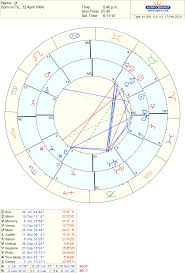 Hi Guys Heres A Synastry Chart Of Me And My Boyfriend We
