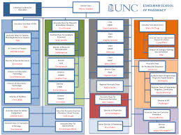 Graduate School Organizational Chart School Organization Unc Eshelman School Of Pharmacy