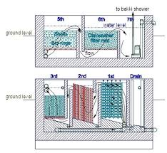 homemade water filter diagram. Koi Ponds With Filter Diagram. Homemade Water Diagram