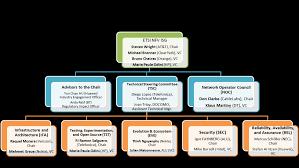 Nokia Organizational Chart 2018 Etsi Nfv