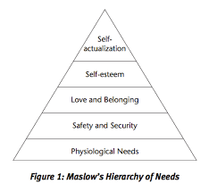 Blank Maslow Hierarchy Needs Chart Nclex Question Strategies Priority Questions Kaplan Test Prep