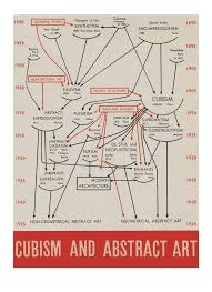 Cubism And Abstract Art By Alfred Barr 1936 Prepared For