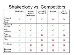 Shakeology Comparison Chart Shakeology Product Comparison