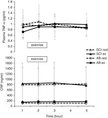 <b>Plasma</b> IL-<b>6</b> levels during <b>arm</b> exercise in persons with spinal cord ...
