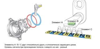 Принцип работы системы курсовой устойчивости автомобиля  Принцип работы датчика скорости колёс