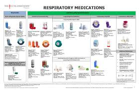 Respiratory Medications Chart New Bronchodilator Inhaler Device Chart British Columbia