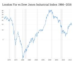 Gold Price Chart 50 Years 50 Years Of Gold Price Vs Dow Shows Metal Still A Bargain