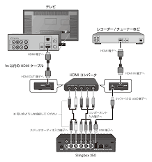 slingbox 350 connection diagram example electrical circuit \u2022 Home Network Wiring Diagram slingbox 500 hdcp cprm u003e general sling box discussions u003e forum rh placeshiftingenthusiasts com slingbox 500 connection diagram slingbox 500 wiring