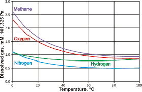 Aqueous Solubility Chart Pure Water And Solubility