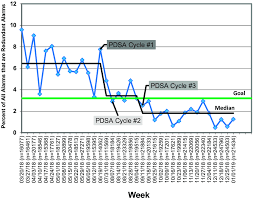 Run Chart Of Percentage Of Redundant Alarms In The Picu From