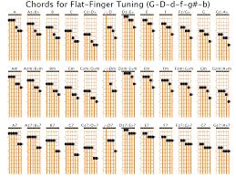 Slack Key Guitar Chords Chart Www Bedowntowndaytona Com