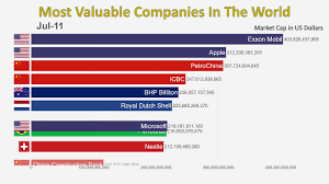 Top Charts 1997 Top 10 Most Valuable Companies In The World 1997 2019