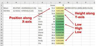 How To Read A Bell Curve Chart Place People On Bell Curve Excel Tips Mrexcel Publishing