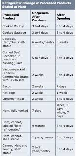 Food Dating Chart Food Expiration Dates