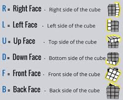 Rubik's Cube Pattern To Solve New How To Solve A Rubik's Cube Stage 48 Rubik's Official Website