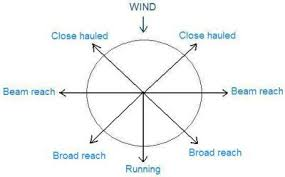 Points Of Sail Chart Understanding Points Of Sail