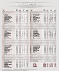Insurance Group Chart Top 100 P C Insurance Groups Ranked By Net Premiums Written