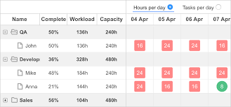 Gant Chart Pro Overview Of Pro Features Of Javascript Gantt Chart Dhtmlxgantt