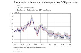 Real Gdp Chart Real And Simple Average Of All Computed Real Gdp Growth