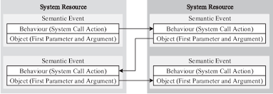 Causal Factor Charting Figure 2 From Events And Causal Factors Charting Of Kernel
