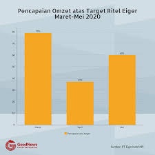 Nasution pecat suharto secara tak hormat dari pangdam diponegoro. Di Balik Alasan Eiger Tak Pecat Karyawan Meski Pandemi Covid 19