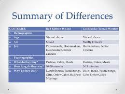 Jollibee Food Corporation Organizational Chart Organizational Chart And Structure