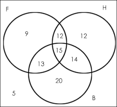 Venn Diagram 3 Venn Diagram Concept And Solved Questions Hitbullseye