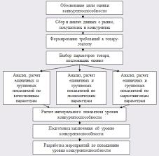Реферат Совершенствование и повышение конкурентоспособности  Совершенствование и повышение конкурентоспособности ассортимента товара