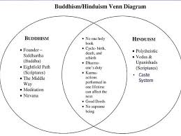 Similarities Between Hinduism And Christianity Chart Hindu And Buddhism Venn Diagram Kozen Jasonkellyphoto Co