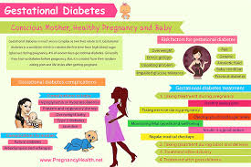 Meal Planning For Diabetes Gestational Diabetes Diet And Meal Plan Pregnancy Health