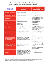 How Do Catapult Health Preventive Checkups Traditional Health