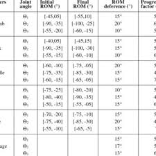Normal Values For Range Of Motion Of Joints Download Table