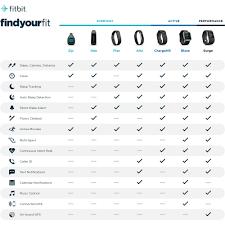 Fitbit Types Chart Fitbit Comparison