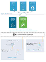 Networking Design of vRealize Operations Manager for Consolidated SDDC