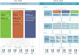 What Is Service Oriented Architecture Service Oriented Architecture Soa Auctores Ihr Partner Für