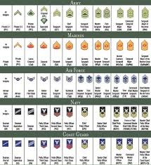 Usaf Rank Chart So Being An Enlisted Military Member Is Considered One Of