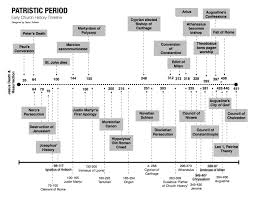 Patristic Period Early Church History Timeline Awaiting