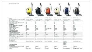 Vacuum Comparison Chart Miele Vacuum Cleaner Sale Efsun Info
